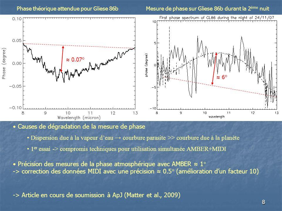 8 Phase théorique attendue pour Gliese 86b Causes de dégradation de la mesure de phase Dispersion due à la vapeur deau courbure parasite >> courbure due à la planète 1 er essai -> compromis techniques pour utilisation simultanée AMBER+MIDI Mesure de phase sur Gliese 86b durant la 2 ème nuit 0.07° 6° Précision des mesures de la phase atmosphérique avec AMBER 1° -> correction des données MIDI avec une précision 0.5° (amélioration dun facteur 10) -> Article en cours de soumission à ApJ (Matter et al., 2009)