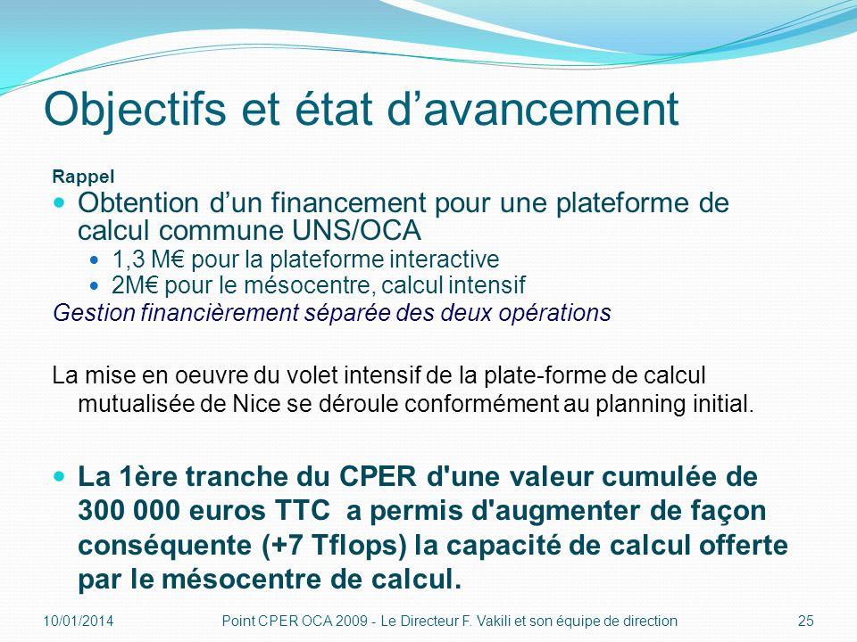 Objectifs et état davancement Rappel Obtention dun financement pour une plateforme de calcul commune UNS/OCA 1,3 M pour la plateforme interactive 2M p