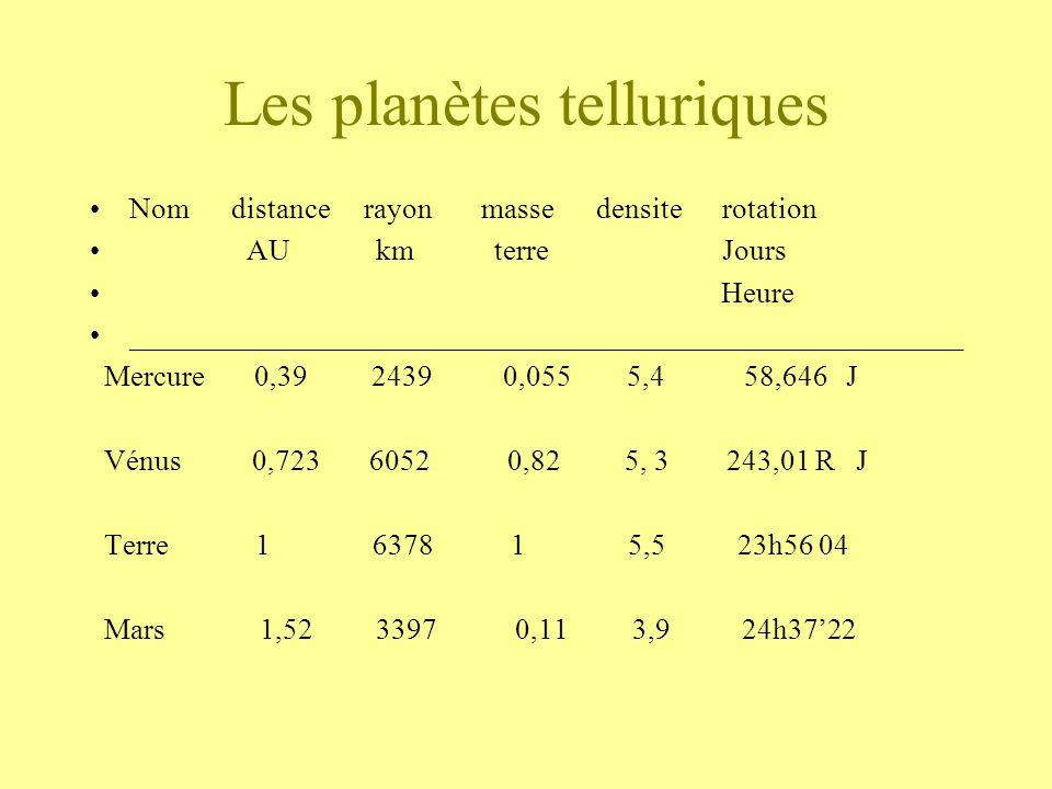 Les planètes telluriques Nom distance rayon masse densite rotation AU km terre Jours Heure _________________________________________________________ M