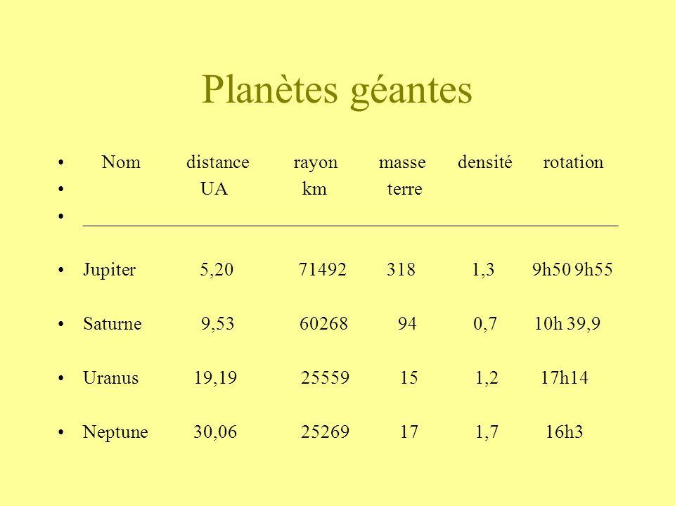 Planètes géantes Nom distance rayon masse densité rotation UA km terre _________________________________________________________ Jupiter 5,20 71492 31