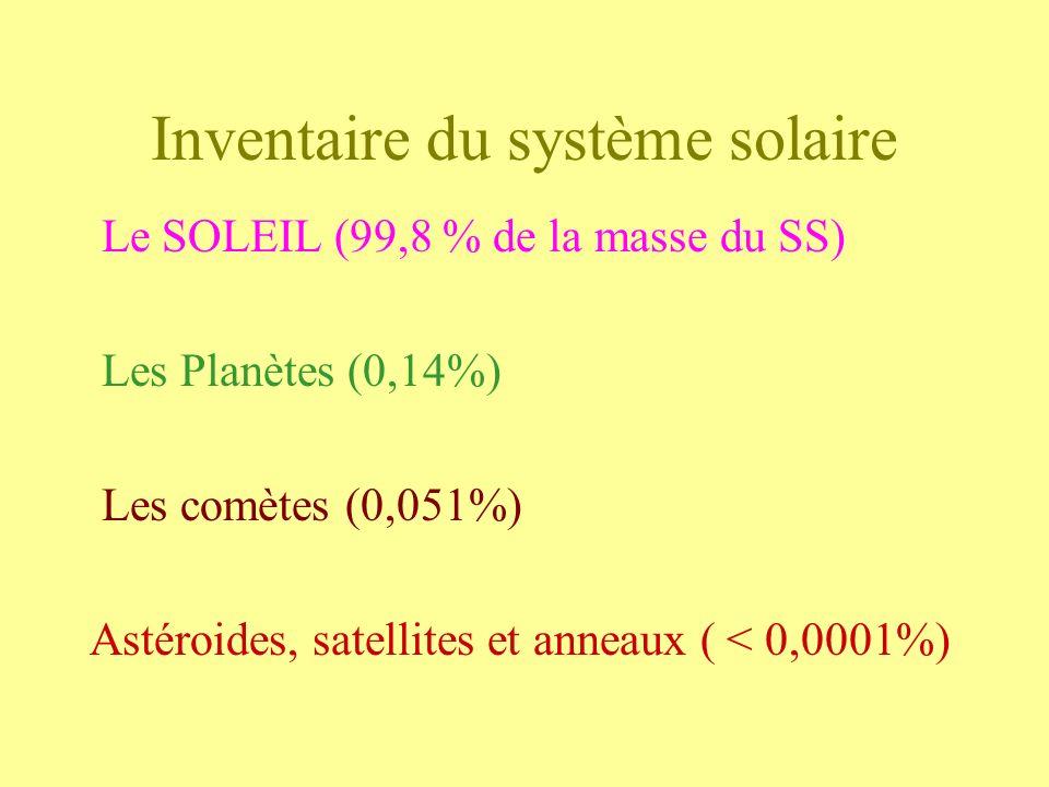 Inventaire du système solaire Le SOLEIL (99,8 % de la masse du SS) Les Planètes (0,14%) Les comètes (0,051%) Astéroides, satellites et anneaux ( < 0,0