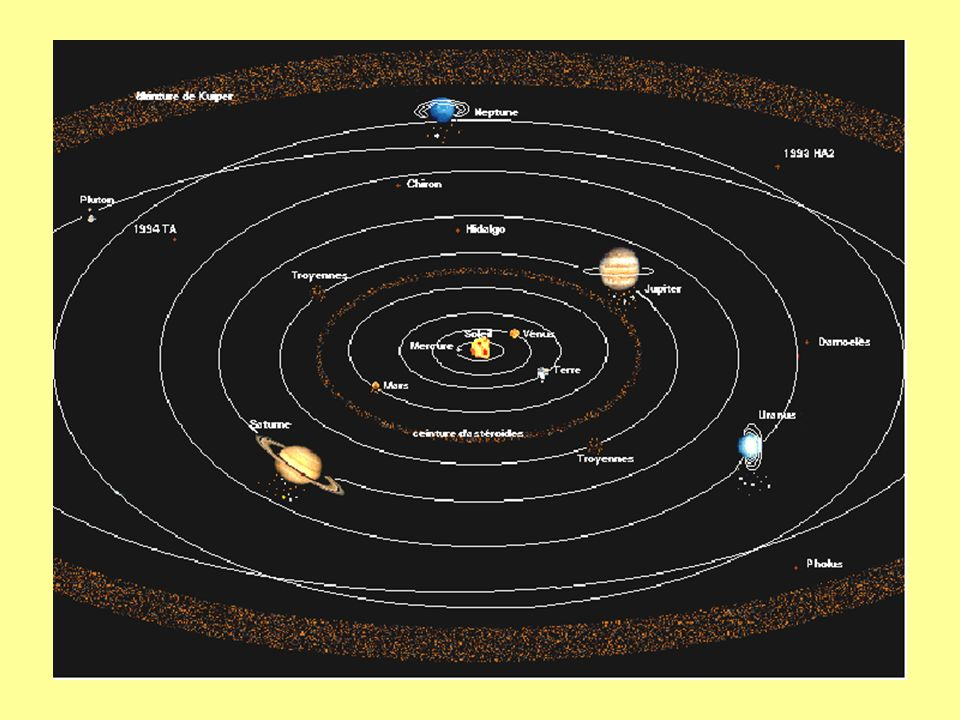 Les anneaux planétaires L anneau de Jupiter a 3 composantes: anneau principal situé à 122800 km de Jupiter, son épaisseur est inférieure à 30 km et sa largeur est de 6400 km.
