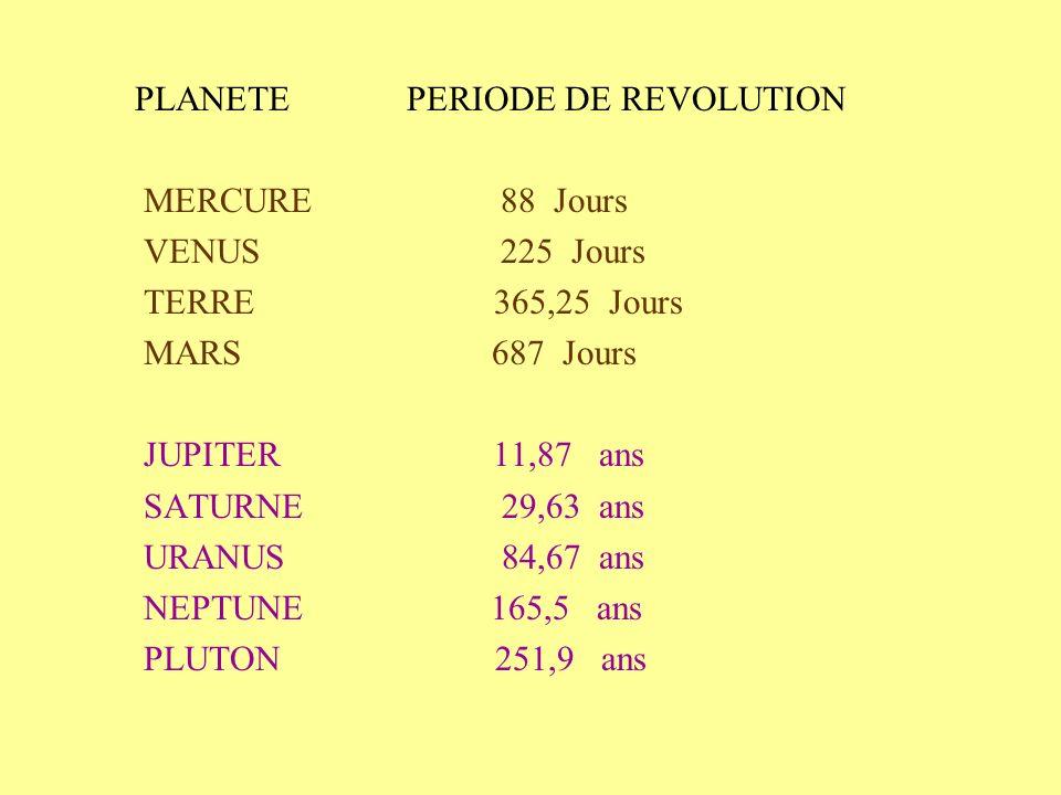 PLANETE PERIODE DE REVOLUTION MERCURE 88 Jours VENUS 225 Jours TERRE 365,25 Jours MARS 687 Jours JUPITER 11,87 ans SATURNE 29,63 ans URANUS 84,67 ans