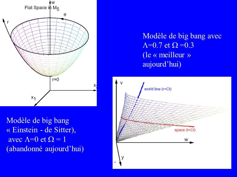 Modèle de big bang avec =0.7 et =0.3 (le « meilleur » aujourdhui) Modèle de big bang « Einstein - de Sitter), avec =0 et = 1 (abandonné aujourdhui)