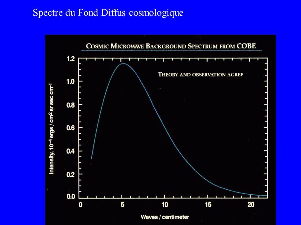 Spectre du Fond Diffus cosmologique