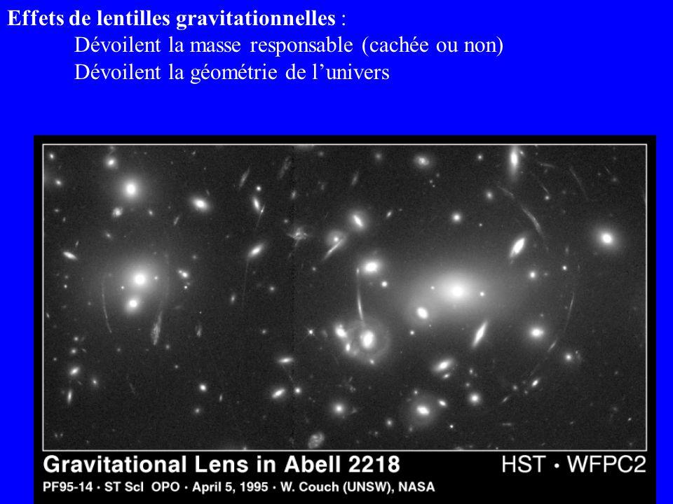 Effets de lentilles gravitationnelles : Dévoilent la masse responsable (cachée ou non) Dévoilent la géométrie de lunivers