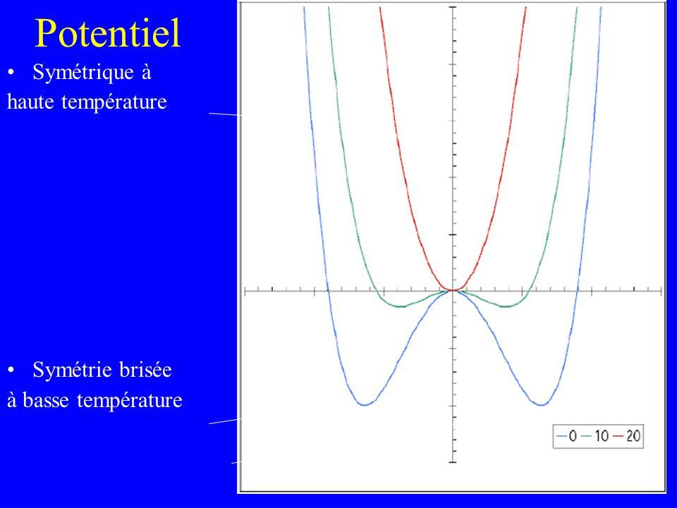 Potentiel Symétrique à haute température Symétrie brisée à basse température