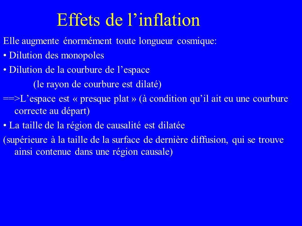 Effets de linflation Elle augmente énormément toute longueur cosmique: Dilution des monopoles Dilution de la courbure de lespace (le rayon de courbure
