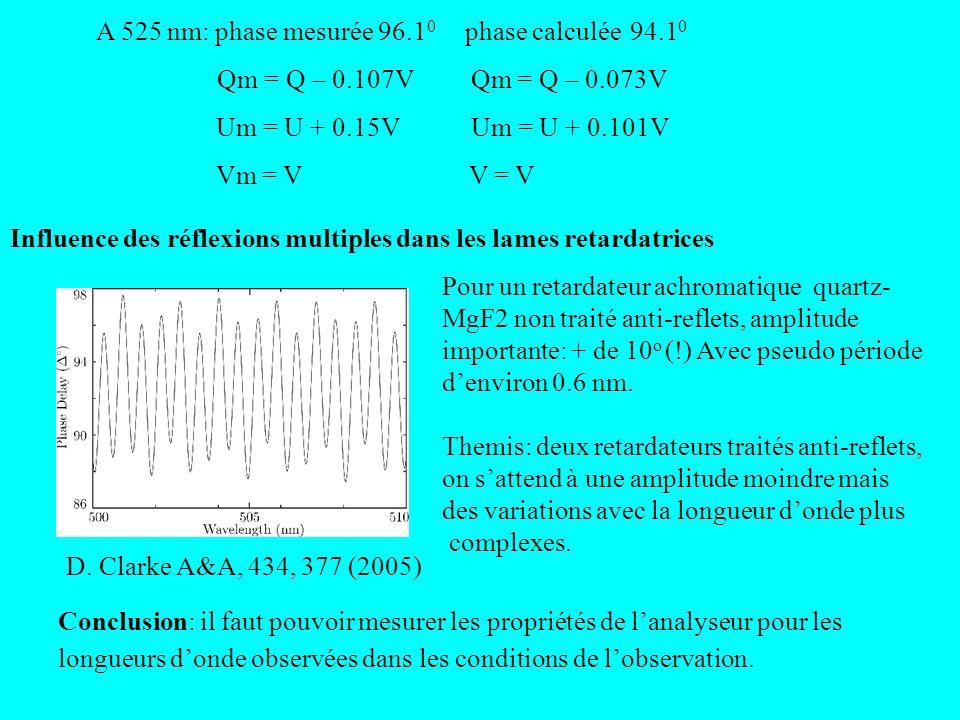 Influence des réflexions multiples dans les lames retardatrices D. Clarke A&A, 434, 377 (2005) Pour un retardateur achromatique quartz- MgF2 non trait