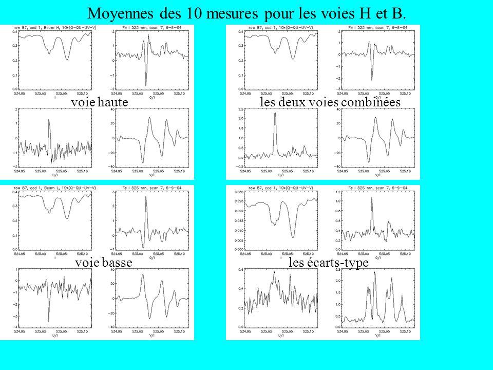 Moyennes des 10 mesures pour les voies H et B. voie haute voie basse les deux voies combinées les écarts-type