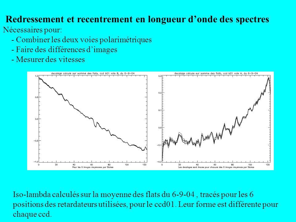 Redressement et recentrement en longueur donde des spectres Nécessaires pour: - Combiner les deux voies polarimétriques - Faire des différences dimage