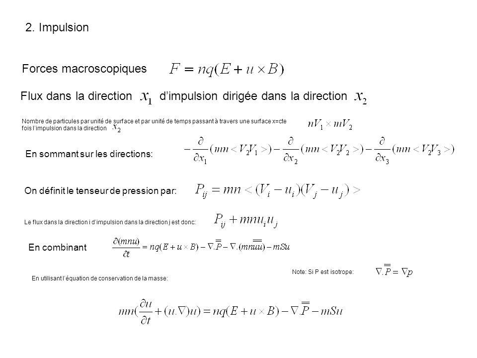2. Impulsion Forces macroscopiques Flux dans la direction dimpulsion dirigée dans la direction Nombre de particules par unité de surface et par unité