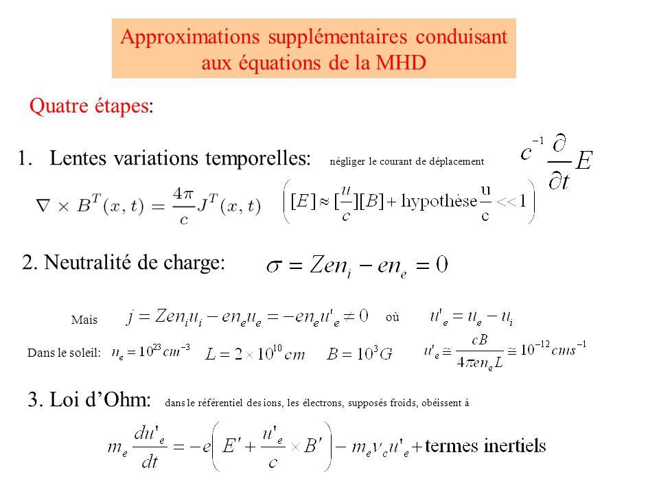 Approximations supplémentaires conduisant aux équations de la MHD Quatre étapes: 1.Lentes variations temporelles: négliger le courant de déplacement 2