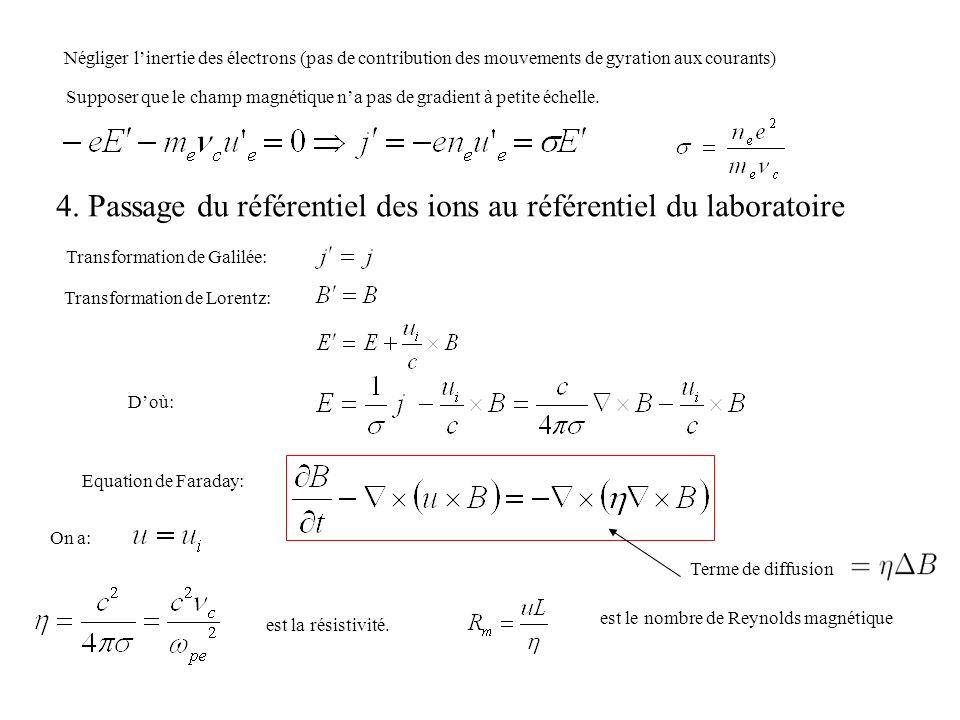 Force exercée sur le fluide: La force de Lorentz moyenne sur la collection dions et délectrons sécrit En utilisant la condition de neutralité: Tension magnétiquePression magnétique Paramètre β: