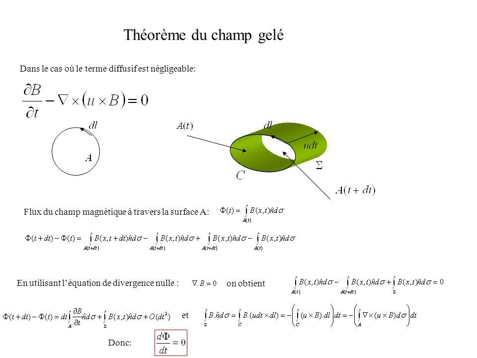 Théorème du champ gelé Dans le cas où le terme diffusif est négligeable: Flux du champ magnétique à travers la surface A: En utilisant léquation de di