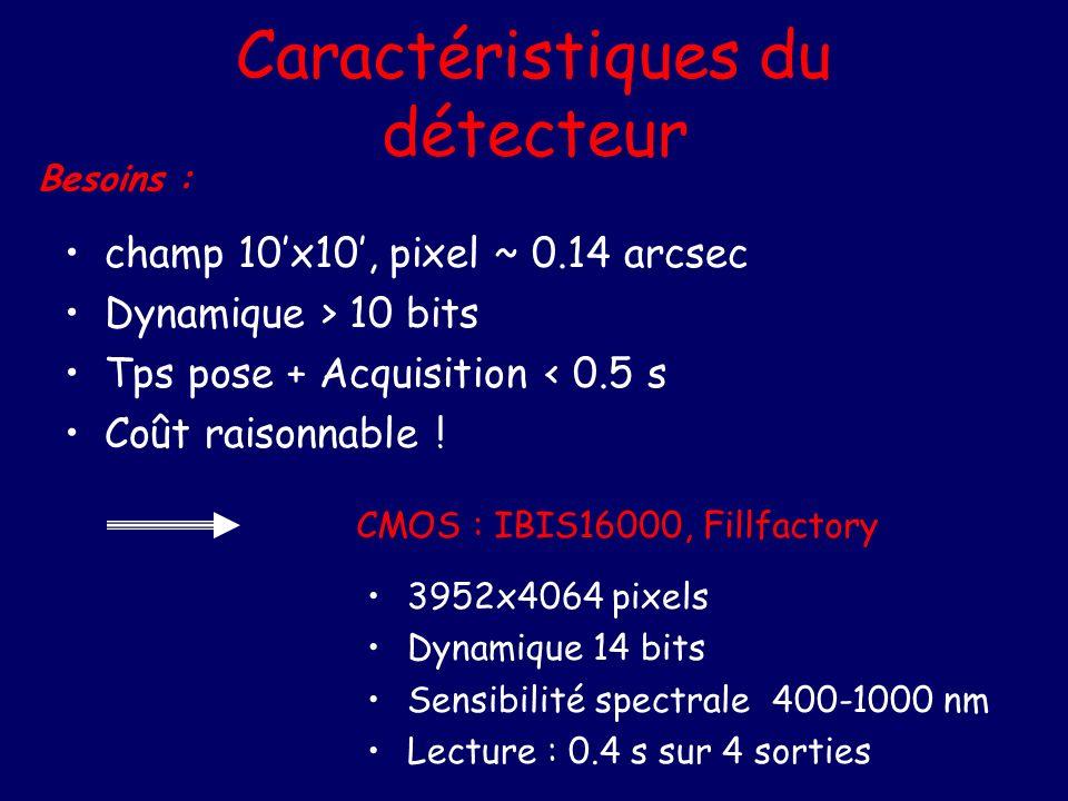 Caractéristiques du détecteur champ 10x10, pixel ~ 0.14 arcsec Dynamique > 10 bits Tps pose + Acquisition < 0.5 s Coût raisonnable ! CMOS : IBIS16000,