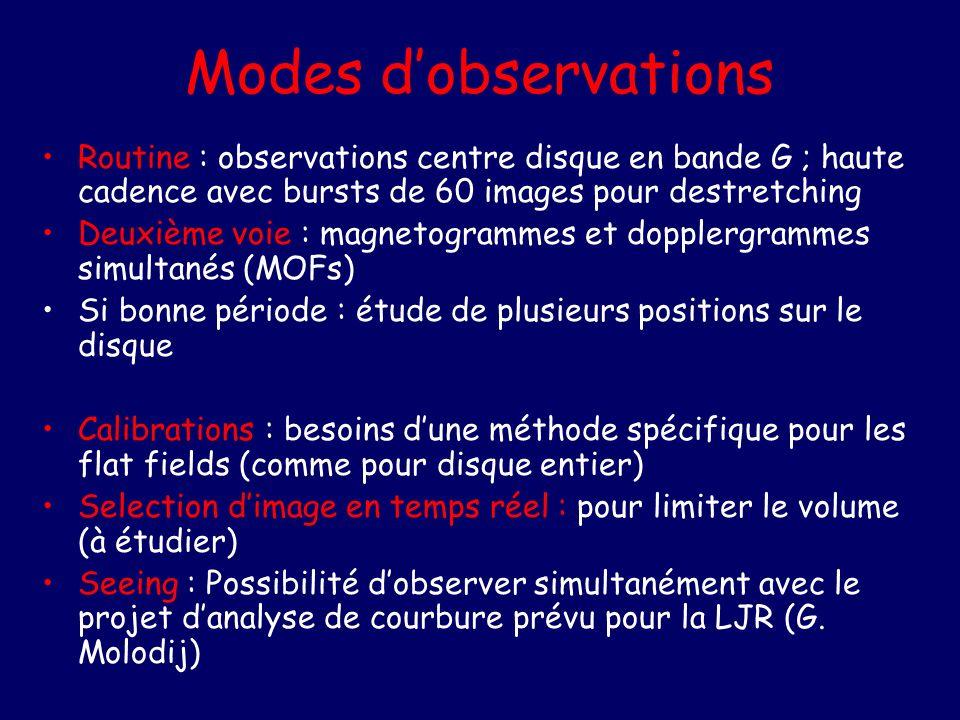 Modes dobservations Routine : observations centre disque en bande G ; haute cadence avec bursts de 60 images pour destretching Deuxième voie : magneto