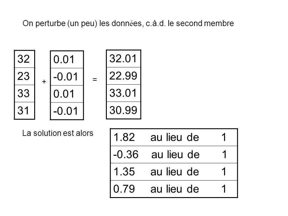 On perturbe (un peu) les donn é es, c.à.d. le second membre 32 23 33 31 0.01 -0.01 0.01 -0.01 32.01 22.99 33.01 30.99 + = La solution est alors 1.82 a