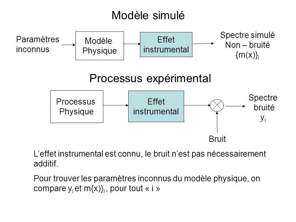 Modèle Physique Effet instrumental Modèle simulé Processus expérimental Processus Physique Effet instrumental Bruit Leffet instrumental est connu, le