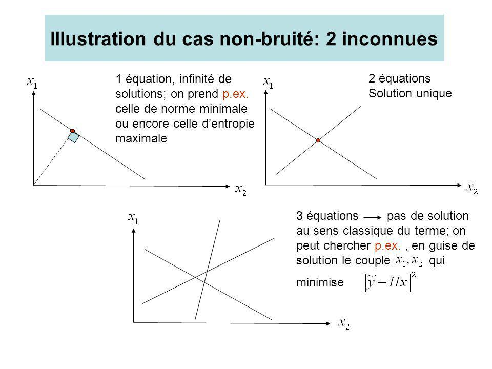 Illustration du cas non-bruité: 2 inconnues 1 équation, infinité de solutions; on prend p.ex. celle de norme minimale ou encore celle dentropie maxima