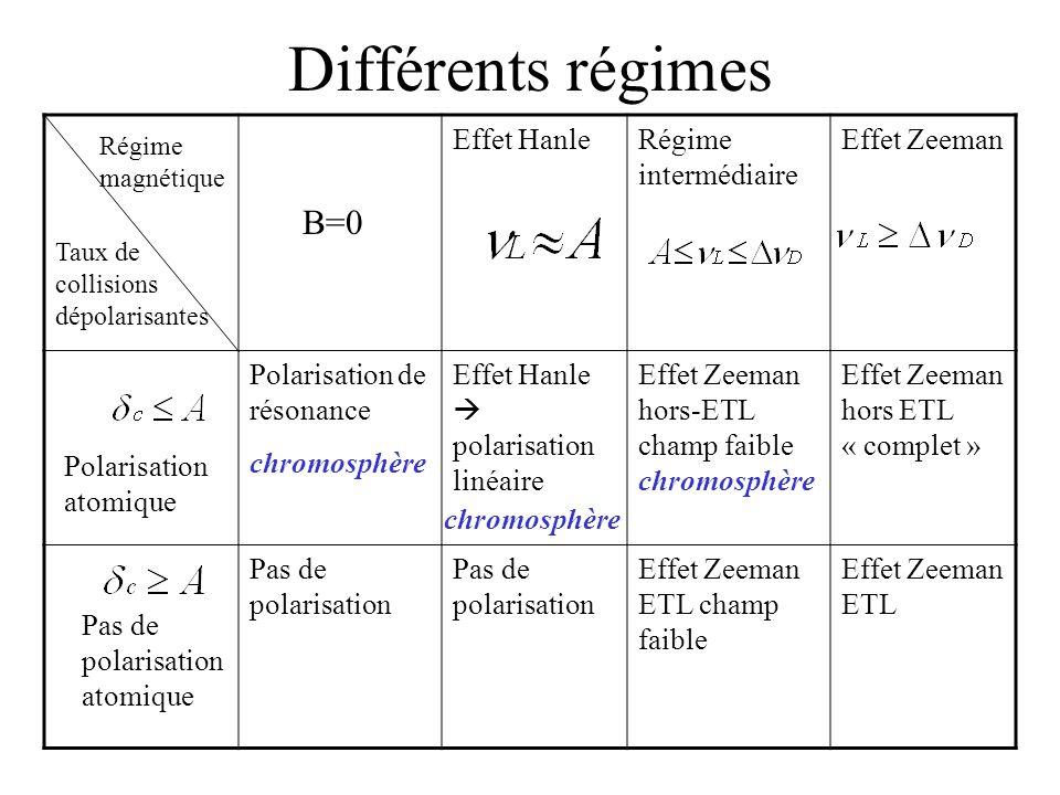 Différents régimes Effet HanleRégime intermédiaire Effet Zeeman Polarisation de résonance chromosphère Effet Hanle polarisation linéaire Effet Zeeman