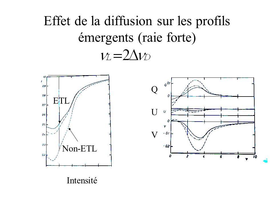 Effet de la diffusion sur les profils émergents (raie forte) Intensité ETL Non-ETL Q U V