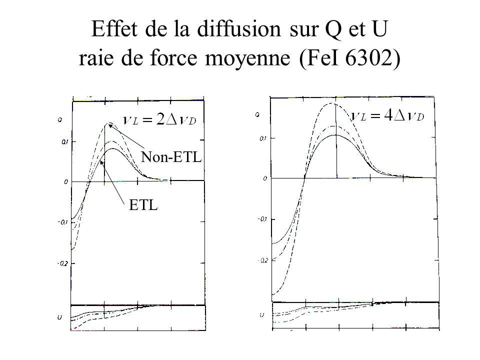 Effet de la diffusion sur Q et U raie de force moyenne (FeI 6302) ETL Non-ETL