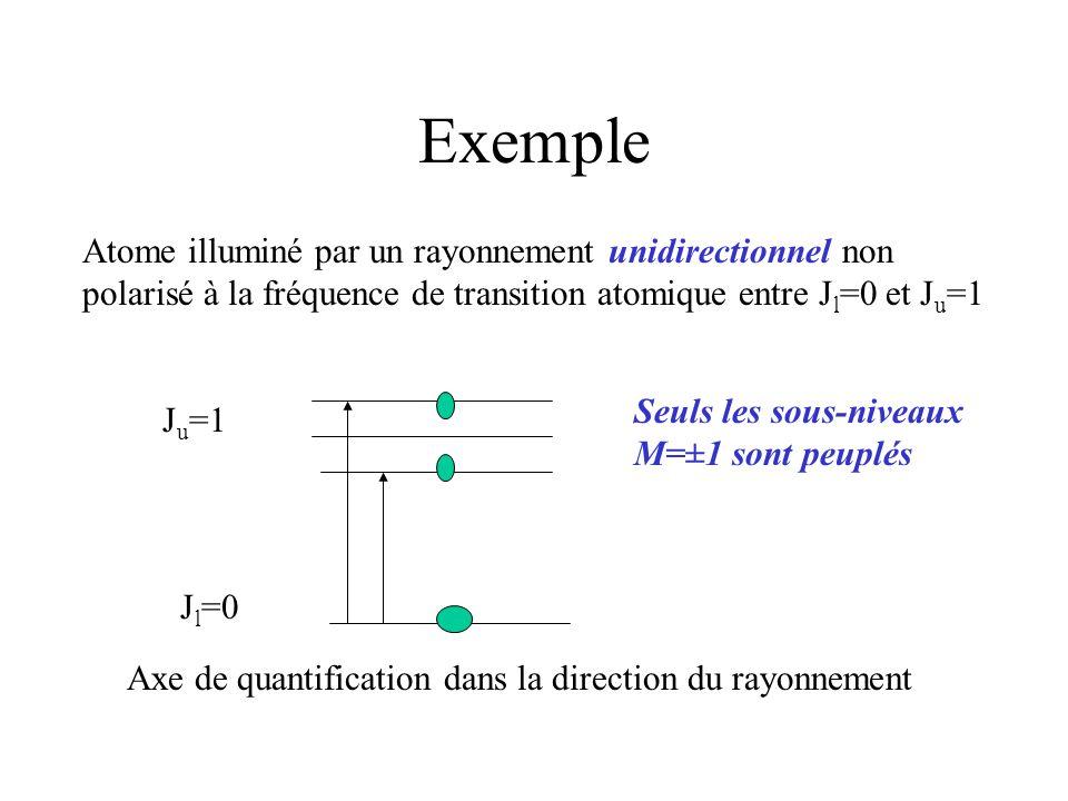 Exemple Atome illuminé par un rayonnement unidirectionnel non polarisé à la fréquence de transition atomique entre J l =0 et J u =1 J l =0 J u =1 Seul