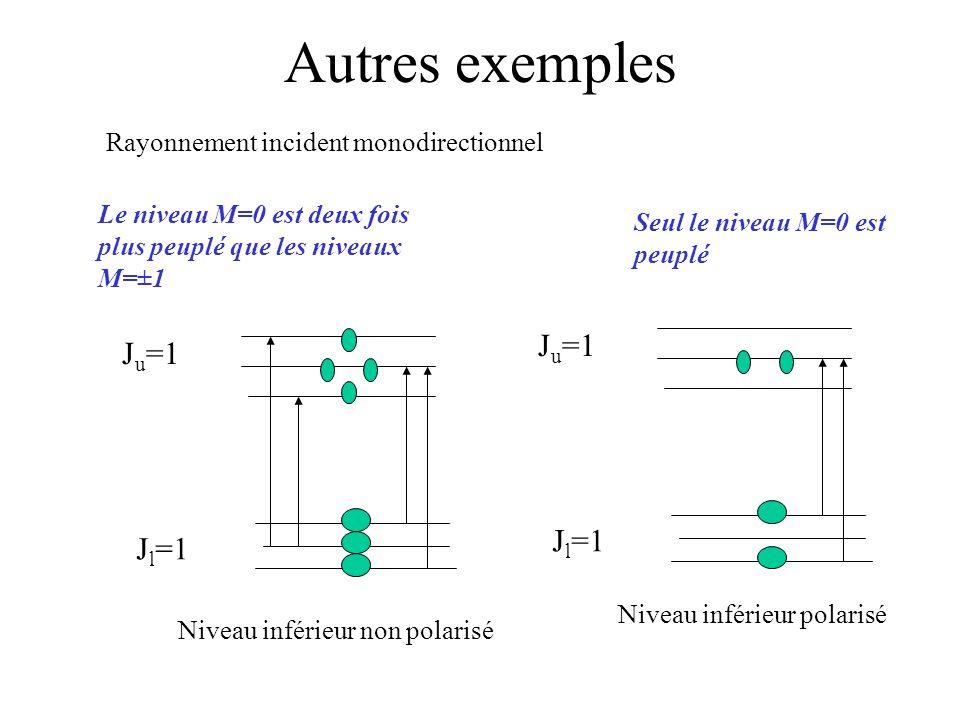 Autres exemples J l =1 J u =1 Le niveau M=0 est deux fois plus peuplé que les niveaux M=±1 J l =1 J u =1 Seul le niveau M=0 est peuplé Niveau inférieu