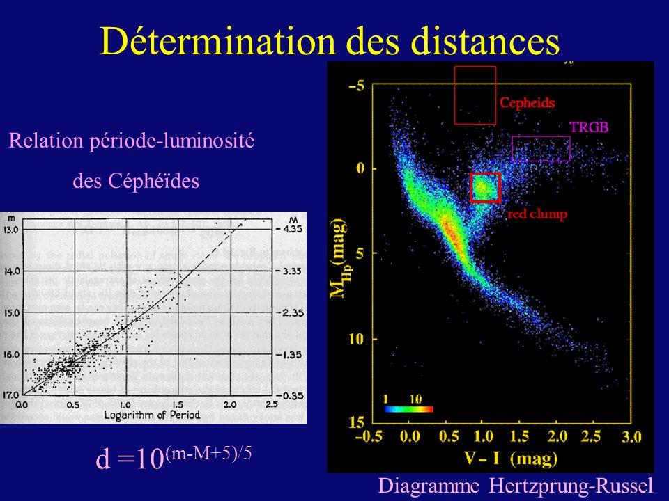 Détermination des distances Diagramme Hertzprung-Russel d =10 (m-M+5)/5 Relation période-luminosité des Céphéïdes