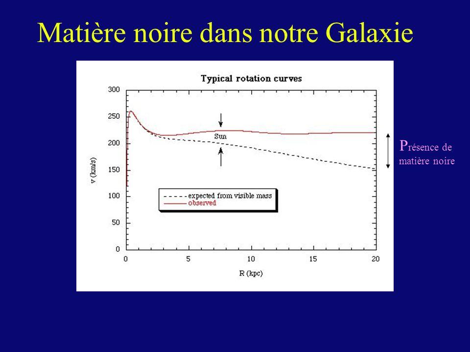 P résence de matière noire Matière noire dans notre Galaxie