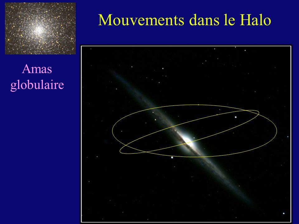 Amas globulaire Mouvements dans le Halo
