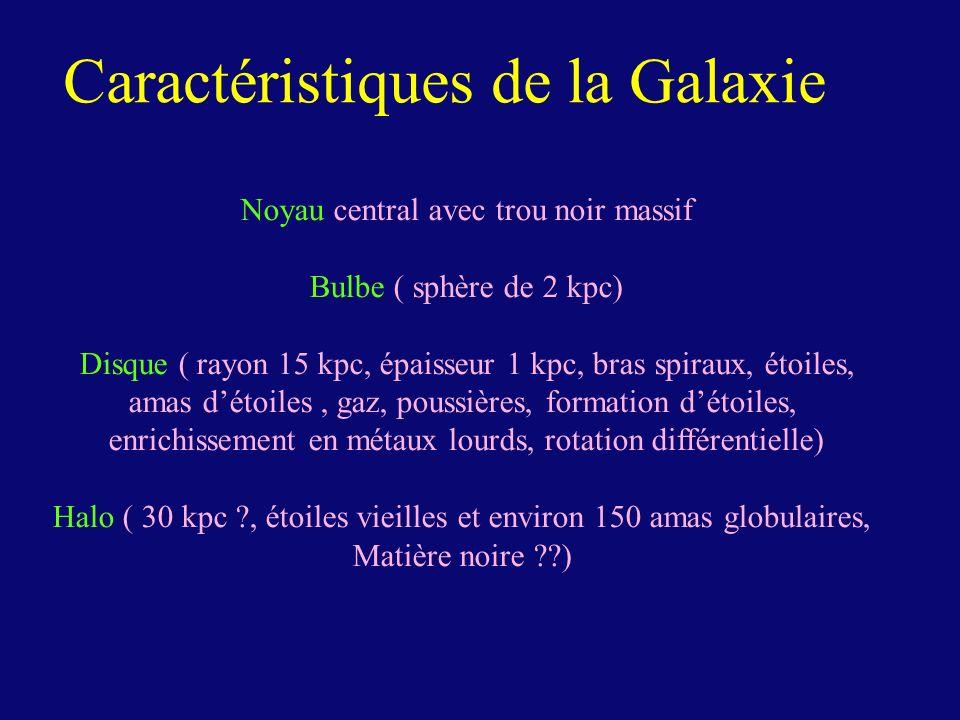 Caractéristiques de la Galaxie Noyau central avec trou noir massif Bulbe ( sphère de 2 kpc) Disque ( rayon 15 kpc, épaisseur 1 kpc, bras spiraux, étoi