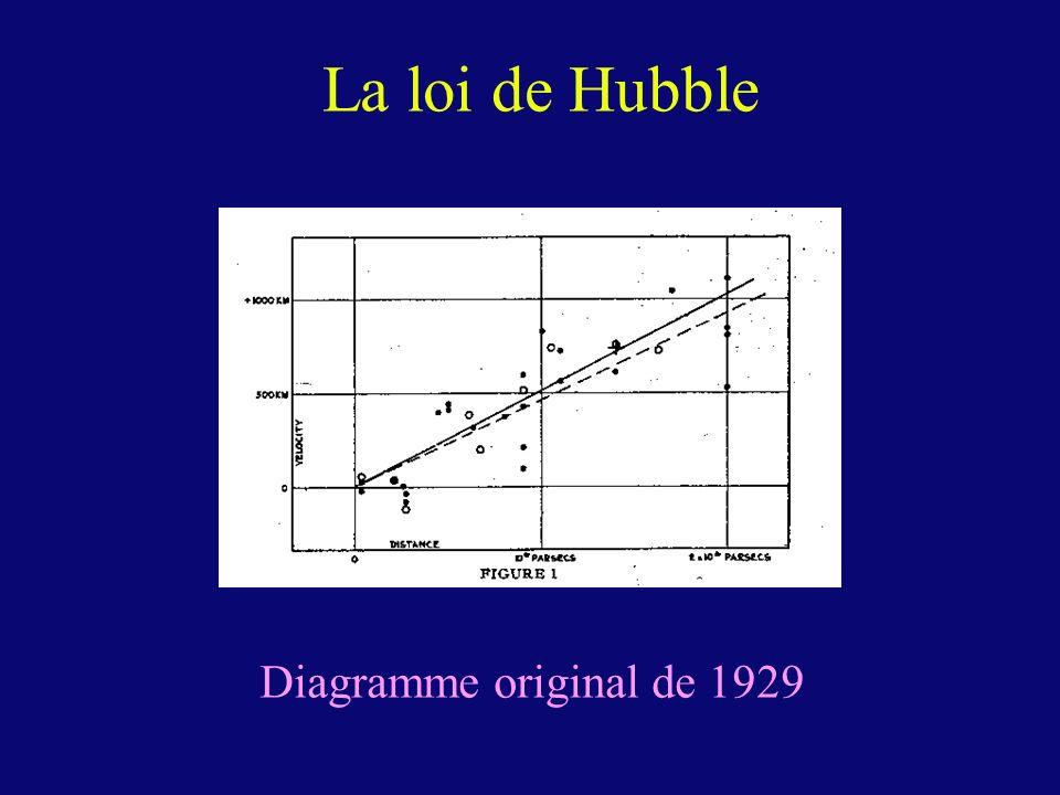 La loi de Hubble Diagramme original de 1929