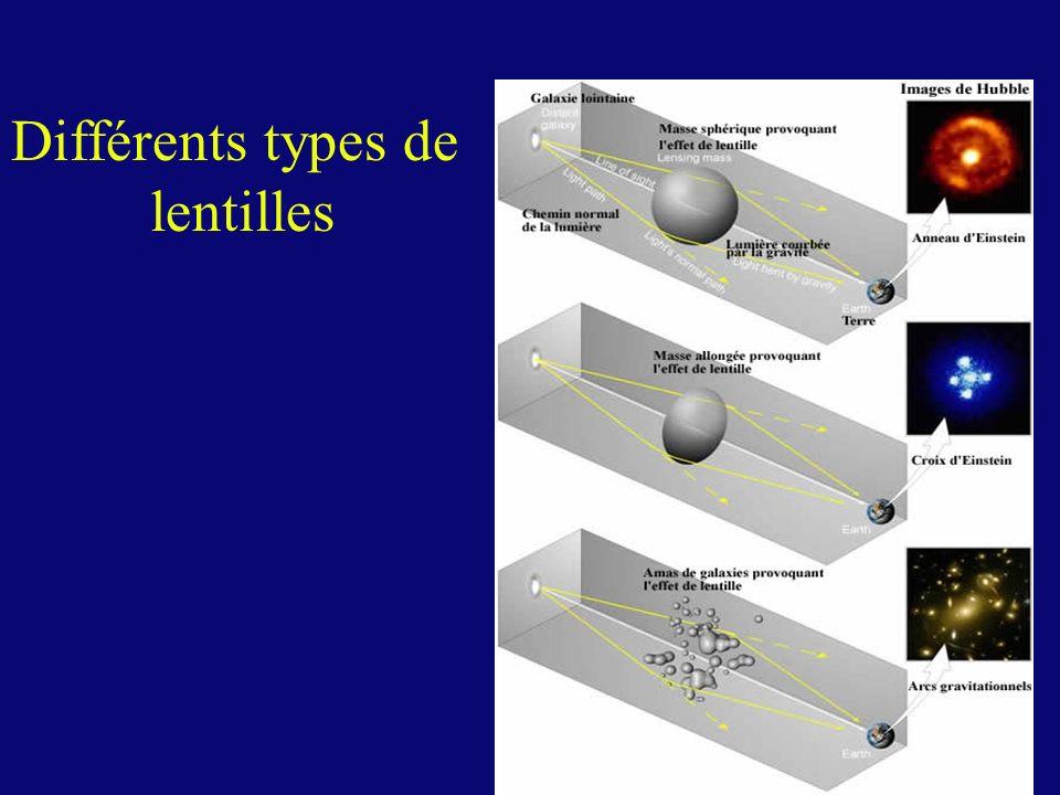 Différents types de lentilles