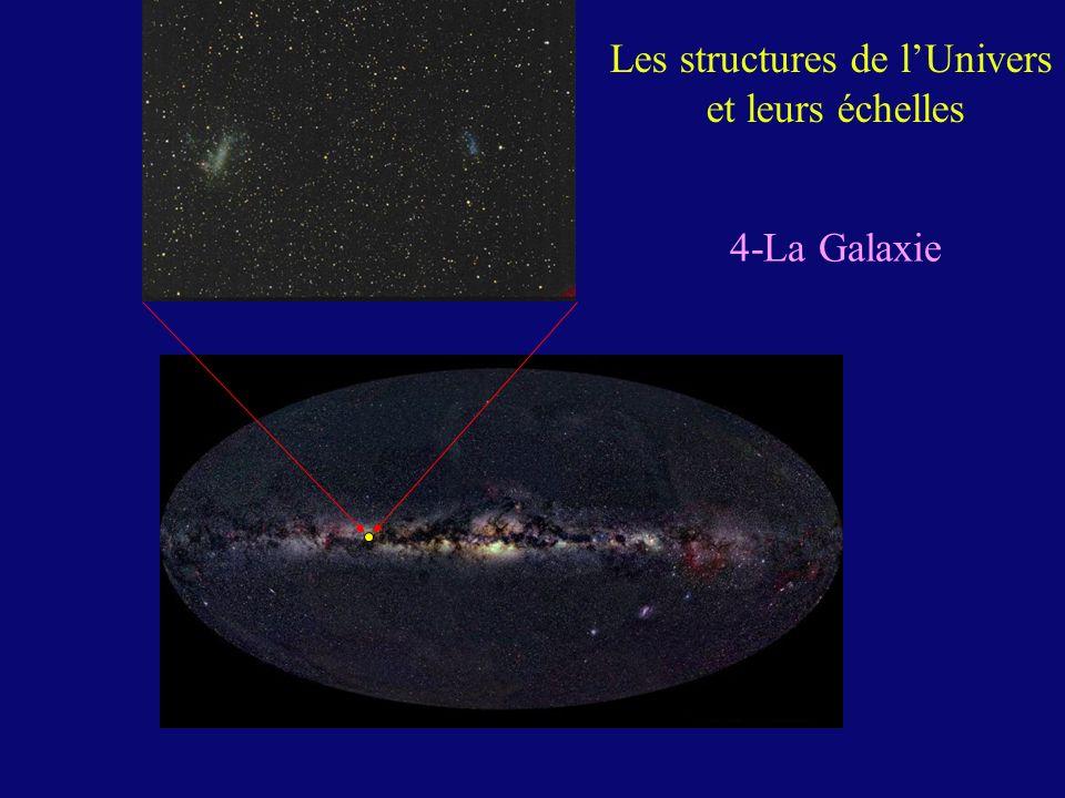 Caractéristiques de la Galaxie Noyau central avec trou noir massif Bulbe ( sphère de 2 kpc) Disque ( rayon 15 kpc, épaisseur 1 kpc, bras spiraux, étoiles, amas détoiles, gaz, poussières, formation détoiles, enrichissement en métaux lourds, rotation différentielle) Halo ( 30 kpc ?, étoiles vieilles et environ 150 amas globulaires, Matière noire ??)