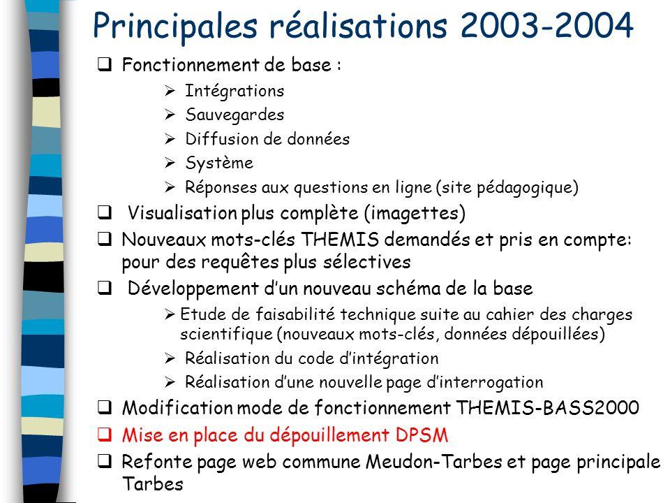 Principales réalisations 2003-2004 Fonctionnement de base : Intégrations Sauvegardes Diffusion de données Système Réponses aux questions en ligne (sit