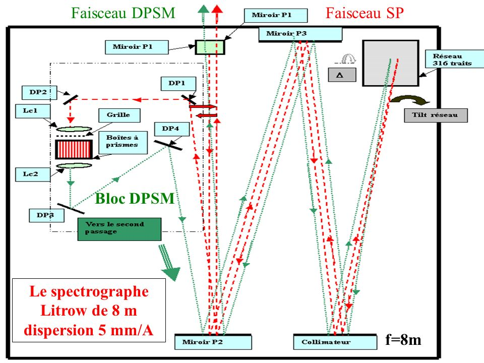 Observatoire de Paris – Observatoire Midi Pyrénées Contrôle des effets instrumentaux sur la polarisation de SrI 4607 Efficacité de lanneau