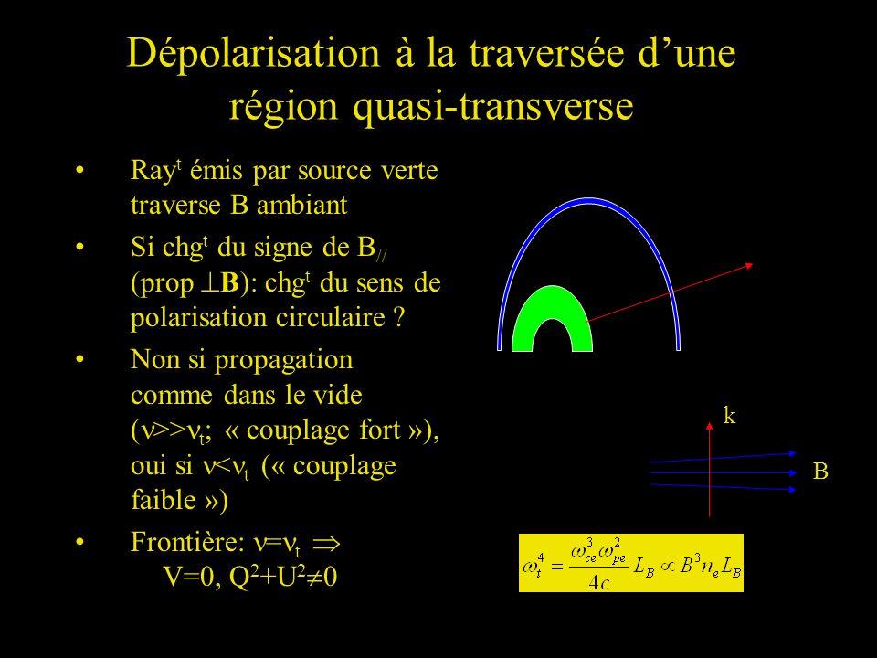 Dépolarisation à la traversée dune région quasi-transverse Ray t émis par source verte traverse B ambiant Si chg t du signe de B // (prop B): chg t du