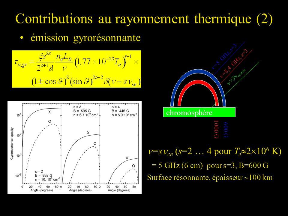 Contributions au rayonnement thermique (2) émission gyrorésonnante =s ce (s=2 … 4 pour T e 2 10 6 K) = 5 GHz (6 cm) pour s=3, B=600 G Surface résonnan