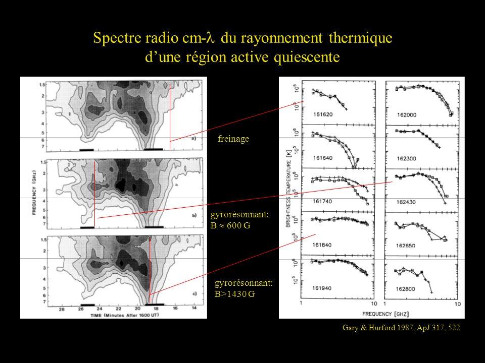 Spectre radio cm- du rayonnement thermique dune région active quiescente Gary & Hurford 1987, ApJ 317, 522 freinage gyrorésonnant: B>1430 G gyrorésonn