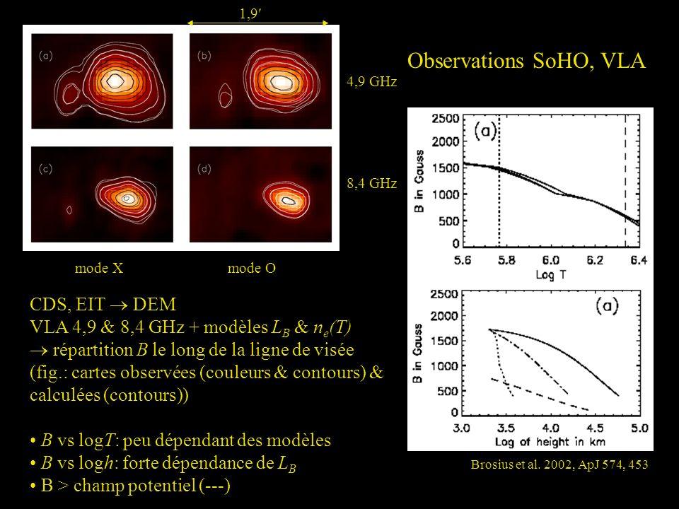 Observations SoHO, VLA CDS, EIT DEM VLA 4,9 & 8,4 GHz + modèles L B & n e (T) répartition B le long de la ligne de visée (fig.: cartes observées (coul