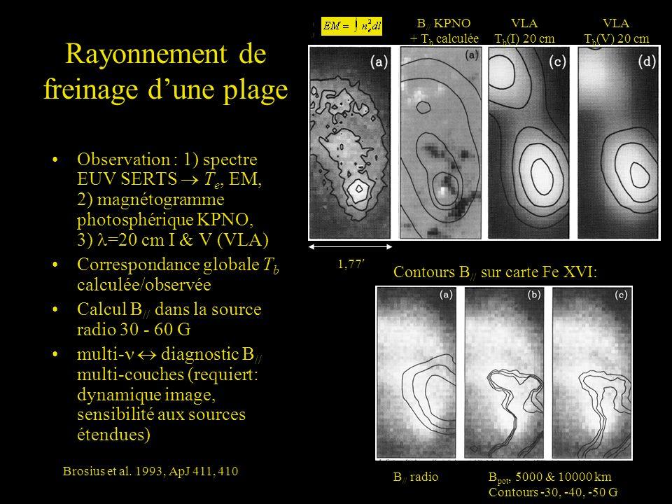 Rayonnement de freinage dune plage Observation : 1) spectre EUV SERTS T e, EM, 2) magnétogramme photosphérique KPNO, 3) =20 cm I & V (VLA) Corresponda