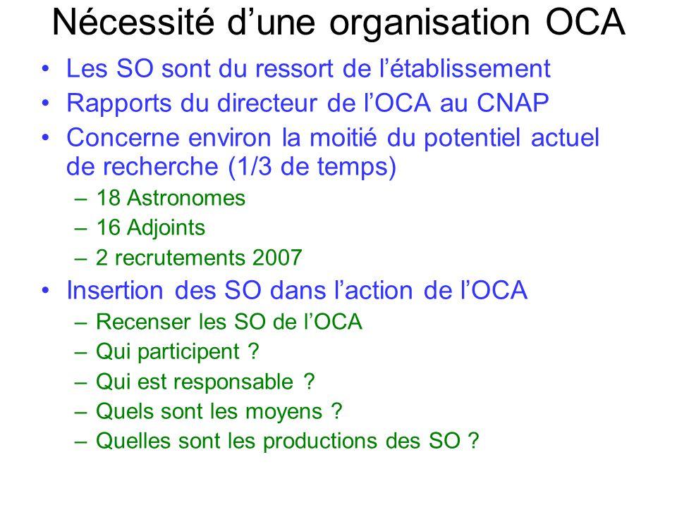 Nécessité dune organisation OCA Les SO sont du ressort de létablissement Rapports du directeur de lOCA au CNAP Concerne environ la moitié du potentiel