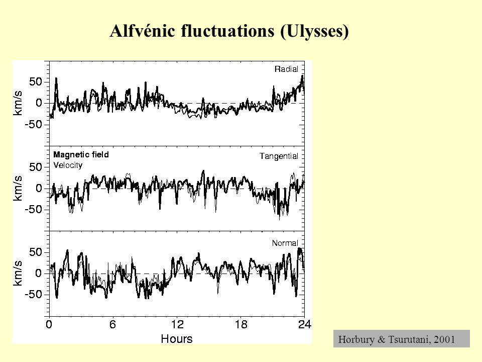 Alfvénic fluctuations (Ulysses) Horbury & Tsurutani, 2001