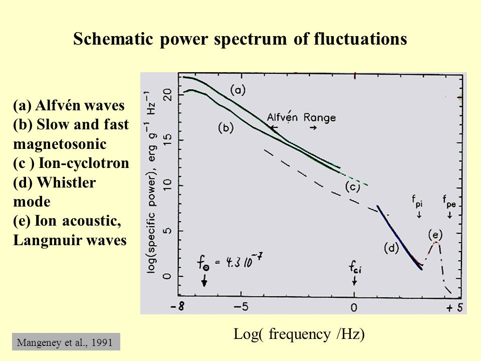 Schematic power spectrum of fluctuations Log( frequency /Hz) Mangeney et al., 1991 (a) Alfvén waves (b) Slow and fast magnetosonic (c ) Ion-cyclotron