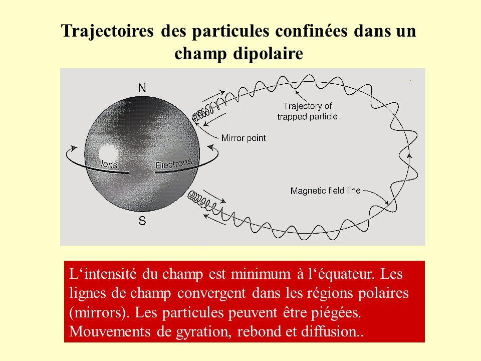 Trajectoires des particules confinées dans un champ dipolaire Lintensité du champ est minimum à léquateur. Les lignes de champ convergent dans les rég
