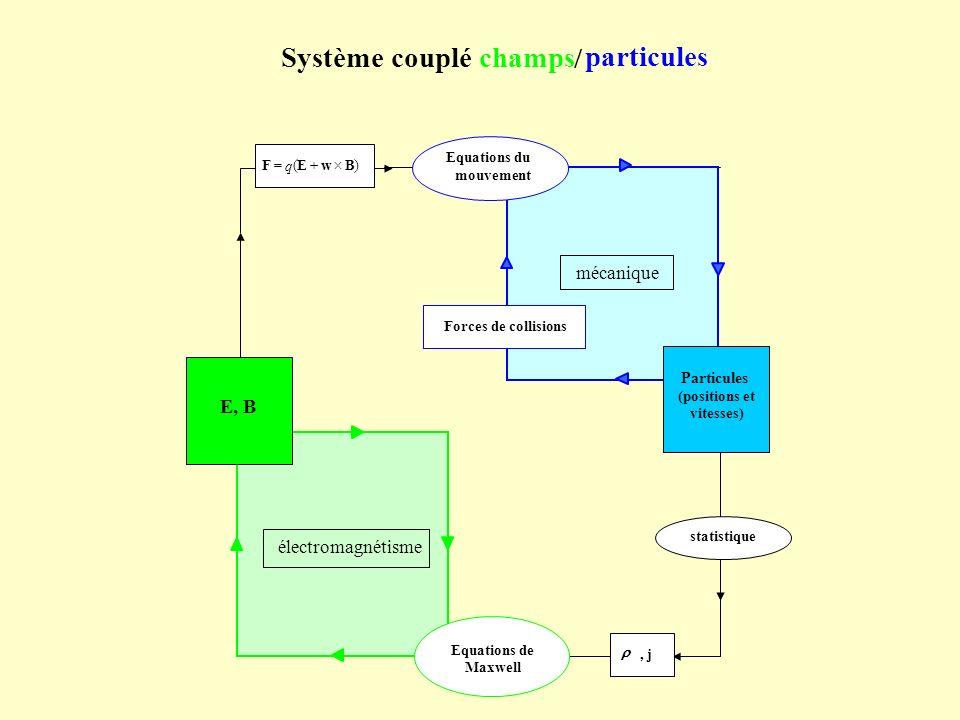 statistique Equations de Maxwell, j électromagnétisme / Systèmecouplé particules champs )( BwEF q E, B Forces de collisions mécanique mouvement Partic