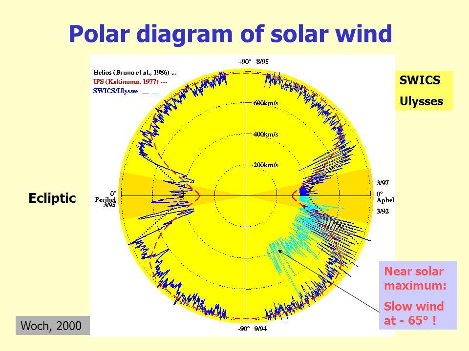Polar diagram of solar wind Woch, 2000 Ecliptic SWICS Ulysses Near solar maximum: Slow wind at - 65° !