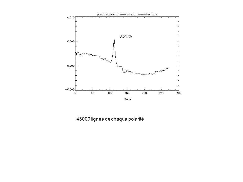 0.51 % 43000 lignes de chaque polarité